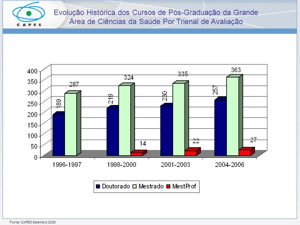 Evolução Histórica dos Cursos de Pós-Graduação da Grande Área de Ciências da Saúde Por Trienal de Avaliação Fonte: CAPES Setembro 2008