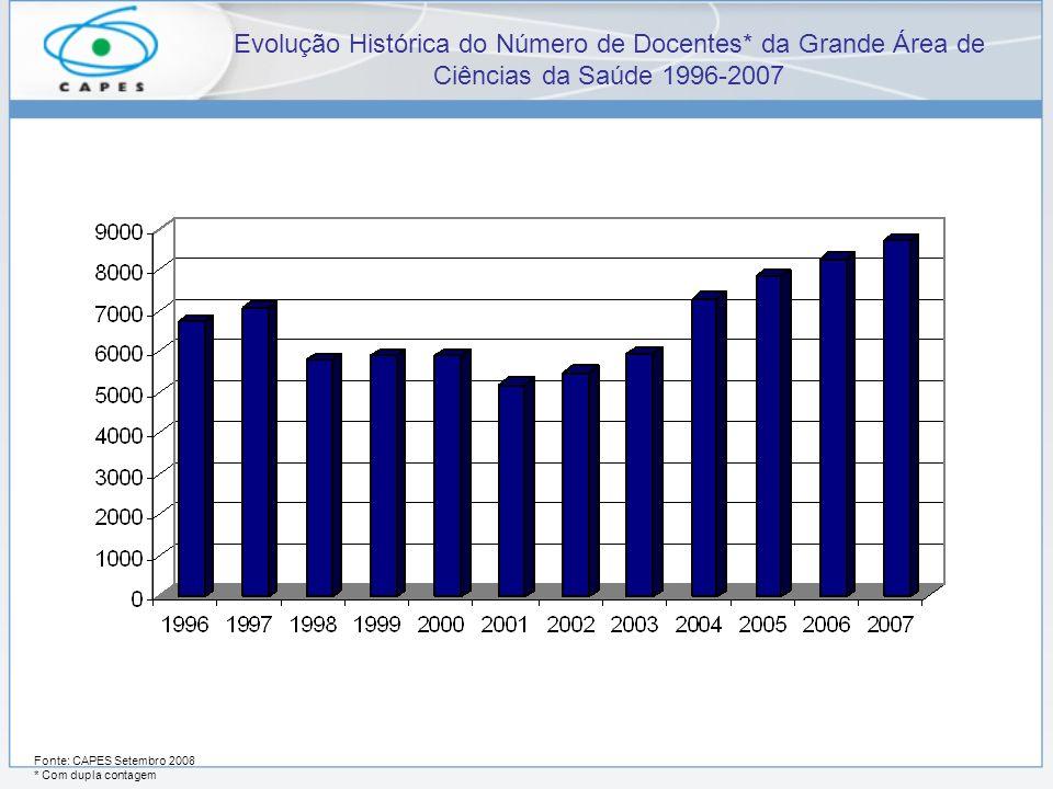 Evolução Histórica do Número de Docentes* da Grande Área de Ciências da Saúde 1996-2007 Fonte: CAPES Setembro 2008 * Com dupla contagem