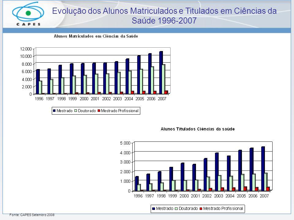 Evolução dos Alunos Matriculados e Titulados em Ciências da Saúde 1996-2007 Fonte: CAPES Setembro 2008