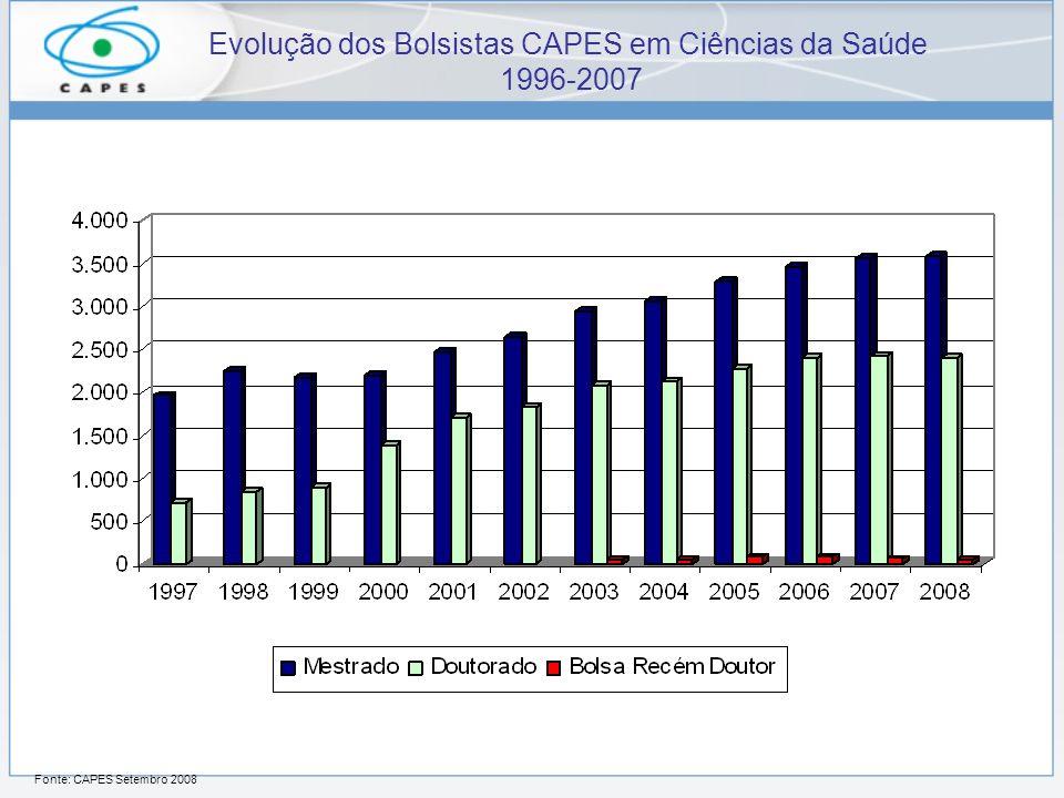 Evolução dos Bolsistas CAPES em Ciências da Saúde 1996-2007 Fonte: CAPES Setembro 2008