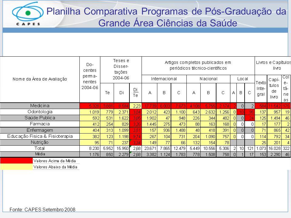 Planilha Comparativa Programas de Pós-Graduação da Grande Área Ciências da Saúde