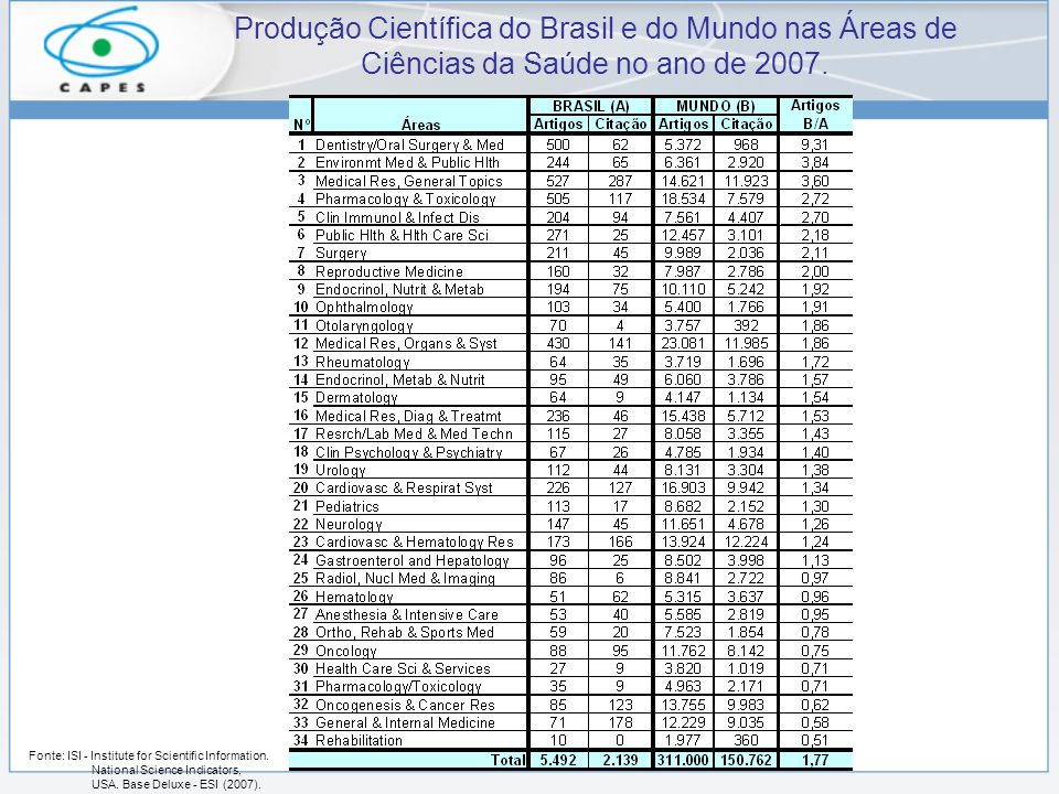 Produção Científica do Brasil e do Mundo nas Áreas de Ciências da Saúde no ano de 2007. Fonte: ISI - Institute for Scientific Information. National Sc