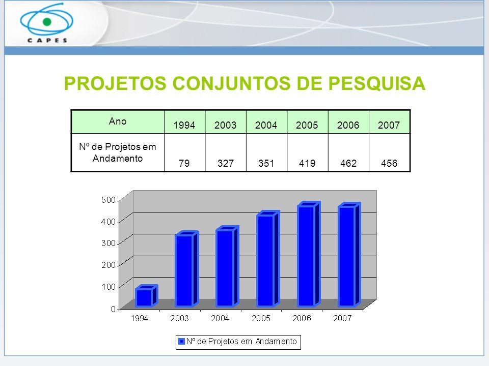PROJETOS CONJUNTOS DE PESQUISA Ano 199420032004200520062007 Nº de Projetos em Andamento 79327351419462456
