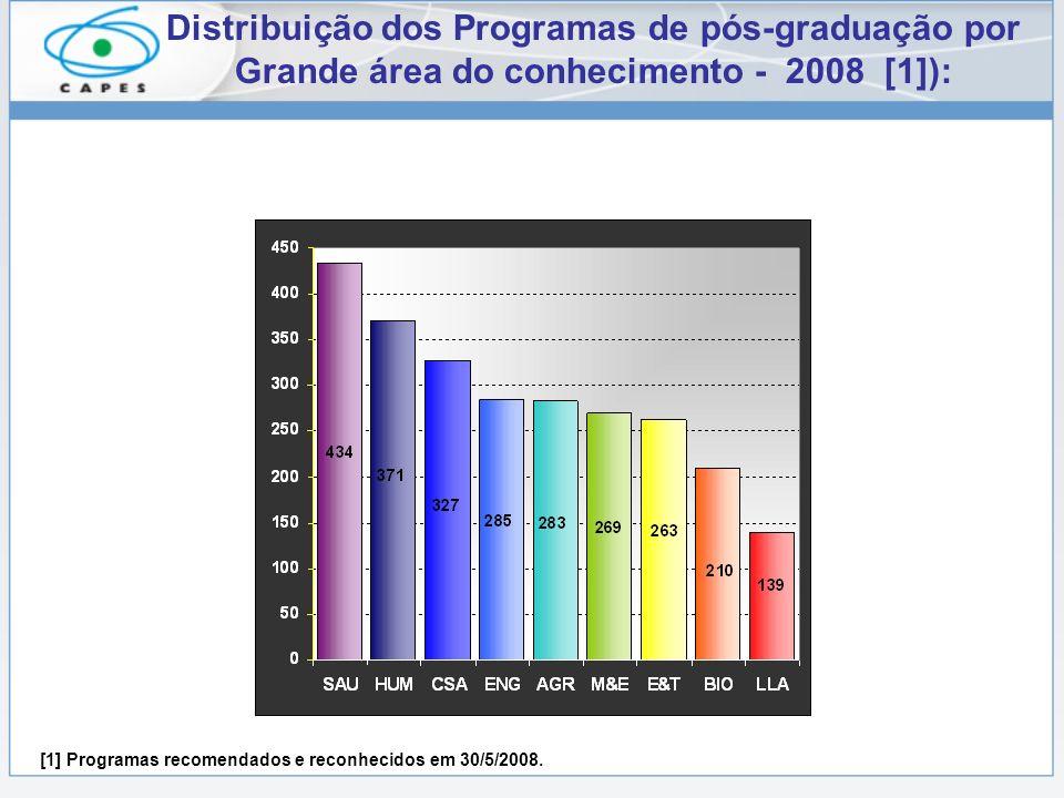 Distribuição dos Programas de pós-graduação por Grande área do conhecimento - 2008 [1]): [1] Programas recomendados e reconhecidos em 30/5/2008.