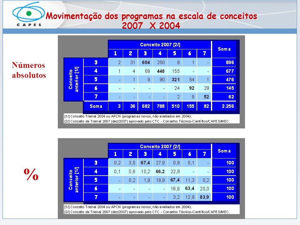 Movimentação dos programas na escala de conceitos 2007 X 2004 Números absolutos %