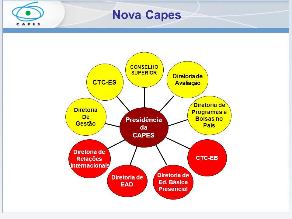 Diretoria de Relações Internacionais Diretoria De Gestão Diretoria de Ed. Básica Presencial CTC-ES Diretoria de Programas e Bolsas no País CTC-EB CONS