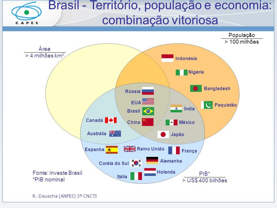 Austrália Canadá Espanha Coréia do Sul Itália Reino Unido Holanda Alemanha França Índia México Japão Nigéria Paquistão Bangladesh Indonésia Rússia EUA Brasil China Área > 4 milhões km 2 População > 100 milhões PIB* > US$ 400 bilhões Fonte: Investe Brasil *PIB nominal Brasil - Território, população e economia: combinação vitoriosa R.