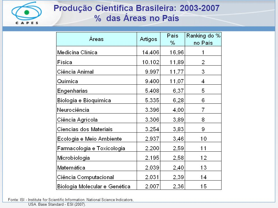 Produção Cientifica Brasileira: 2003-2007 % das Áreas no País Fonte: ISI - Institute for Scientific Information. National Science Indicators, USA. Bas