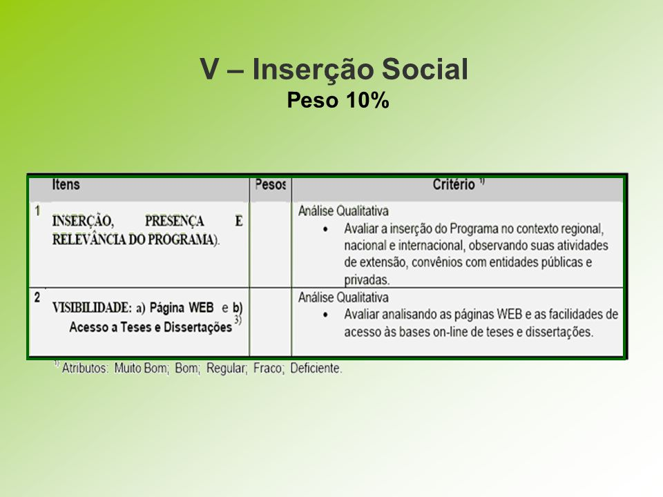 V – Inserção Social Peso 10%