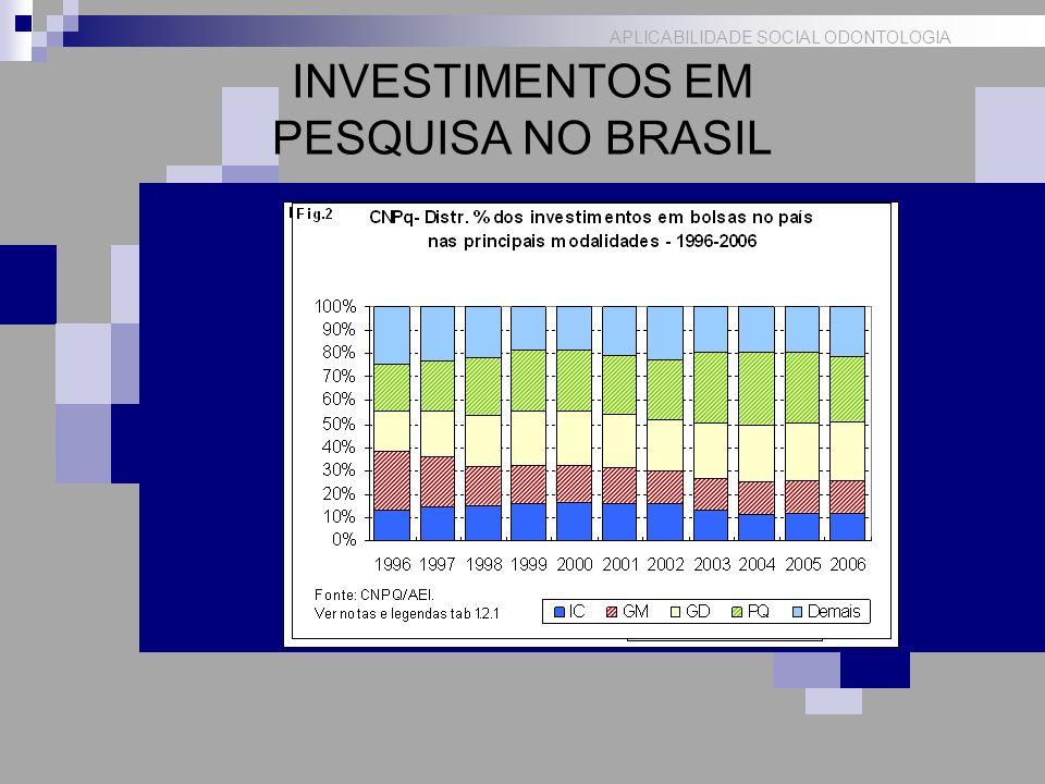 APLICABILIDADE SOCIAL ODONTOLOGIA INVESTIMENTO EM PESQUISADORES