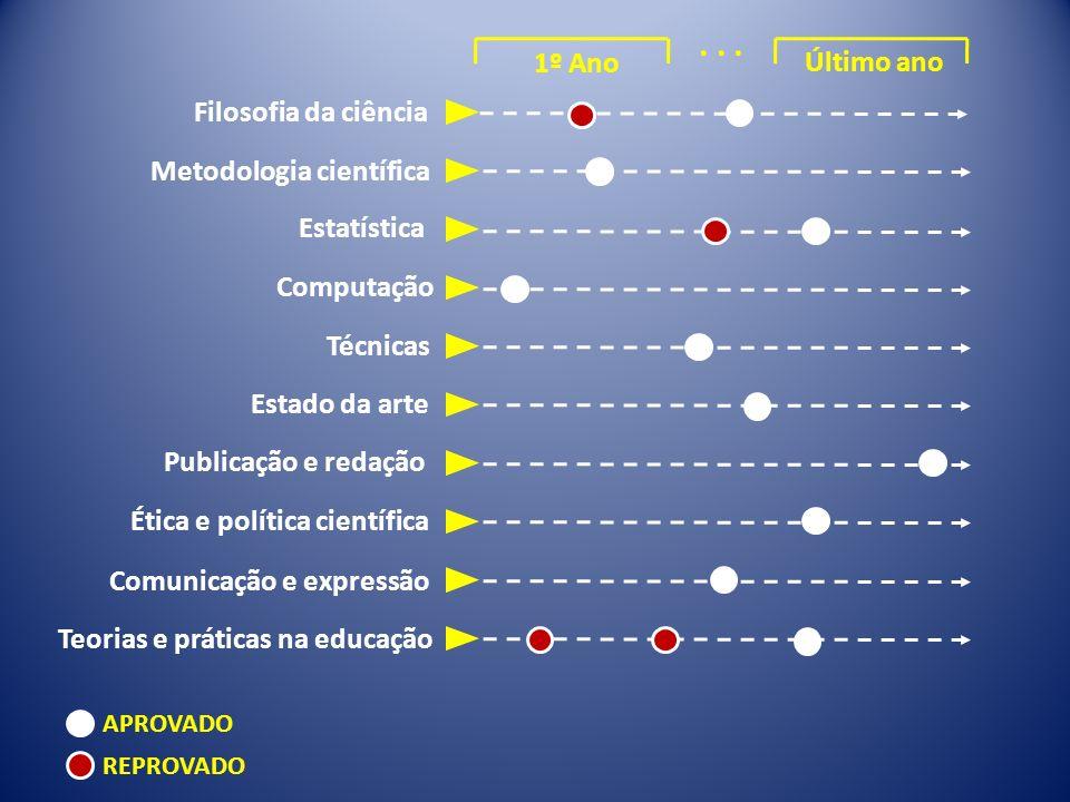 Filosofia da ciência Metodologia científica Estatística Computação Técnicas Estado da arte Publicação e redação Ética e política científica Comunicaçã