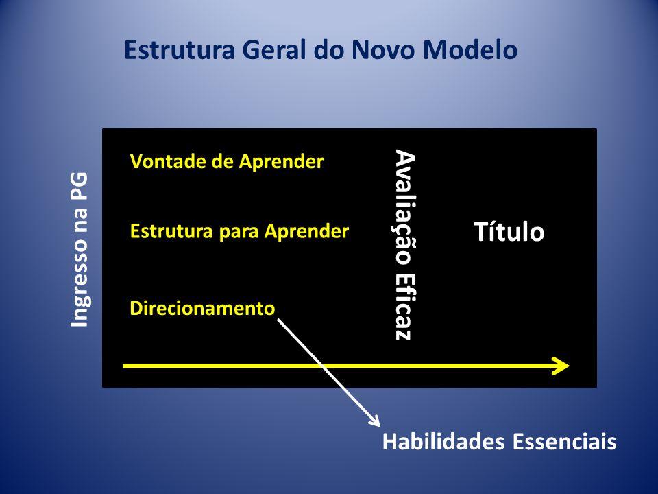 Estrutura Geral do Novo Modelo Ingresso na PG Vontade de Aprender Estrutura para Aprender Direcionamento Avaliação Eficaz Título Habilidades Essenciai