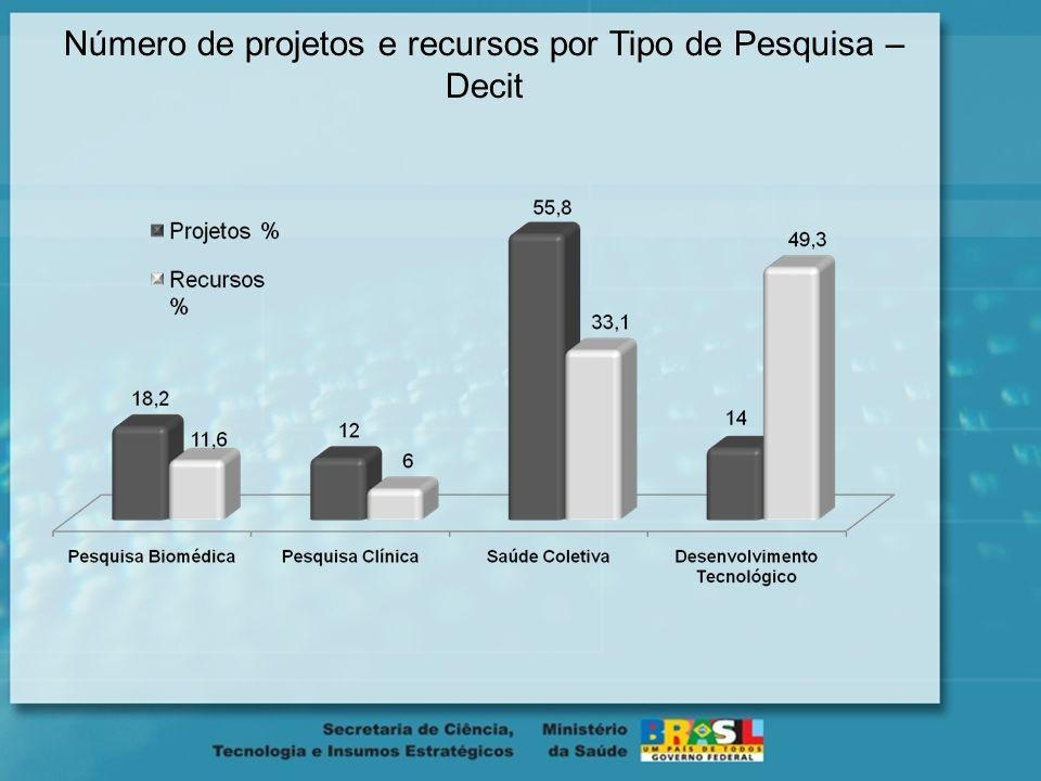 Distribuição de Recursos por Ano Fonte: 2002 a 2006 - Base de dados gerencial Decit / 2007 e 2008 - Loa Decit 579.897.553,37 206.780.144,78 373.117.40