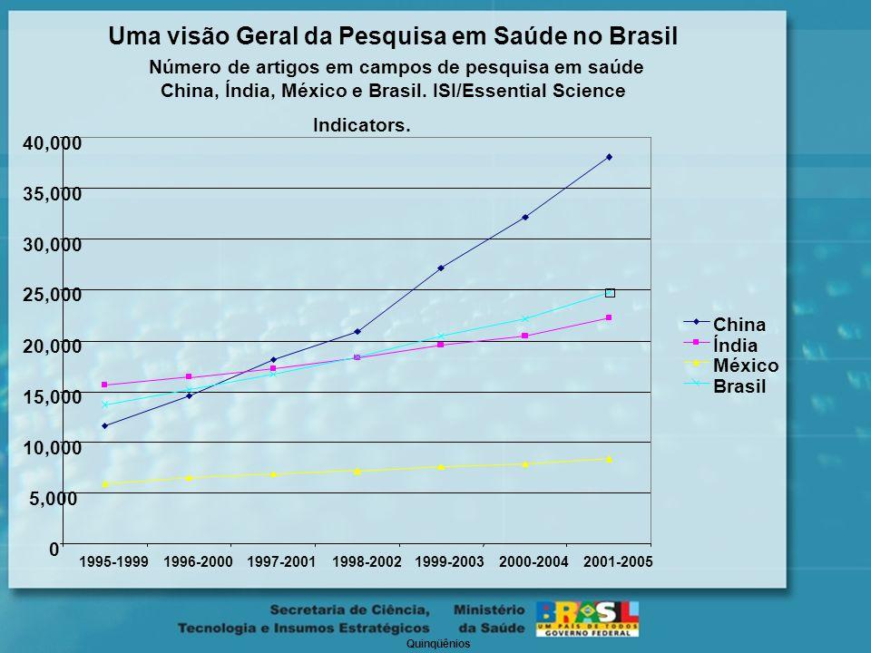 Uma visão Geral da Pesquisa em Saúde no Brasil Número de artigos em campos de pesquisa em saúde China, Índia, México e Brasil.