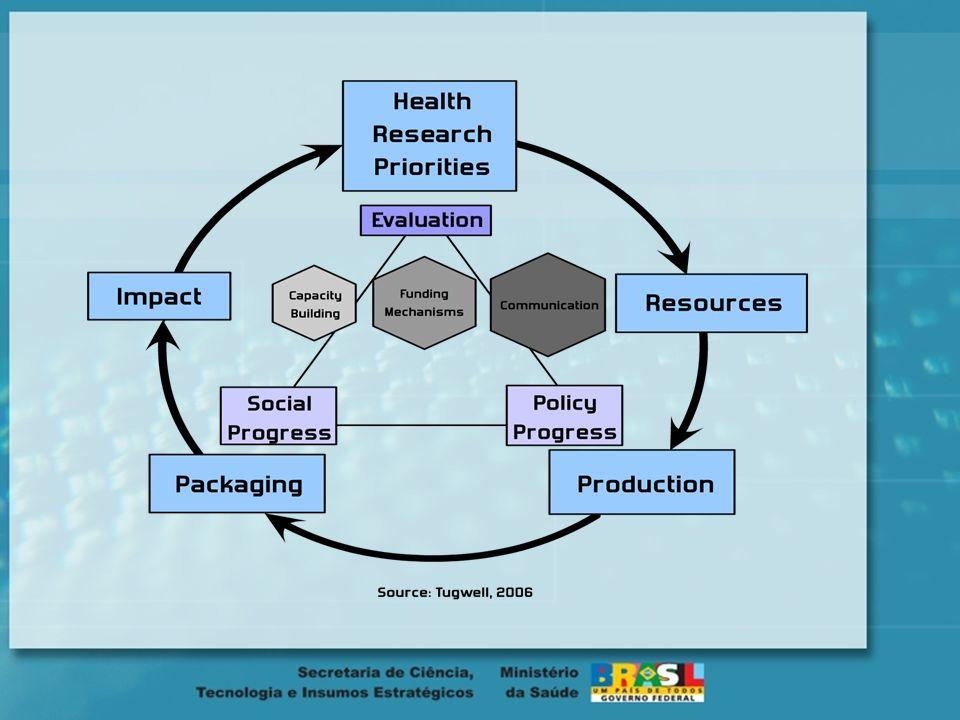 Editais Decit/ SCTIE/ MS 2008 Terapia Celular Saúde Mental Saúde Bucal Saúde da Mulher Rede Brasileira de Pesquisas s sobre câncer Hipertensão e Atero
