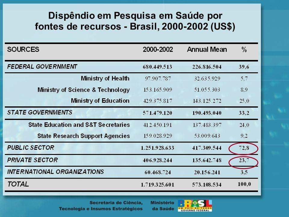 Uma visão Geral da Pesquisa em Saúde no Brasil Número de artigos em campos de pesquisa em saúde China, Índia, México e Brasil. ISI/Essential Science Q