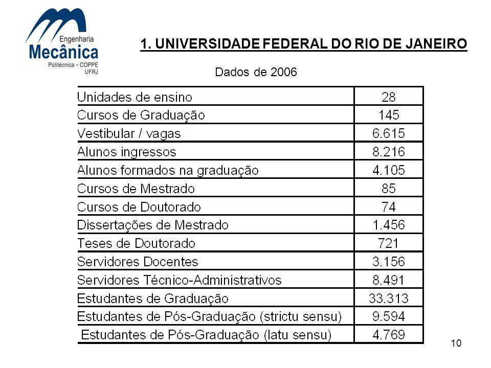10 1. UNIVERSIDADE FEDERAL DO RIO DE JANEIRO Dados de 2006
