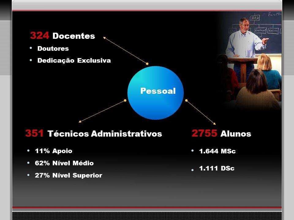 31 324 Docentes 2755 Alunos 351 Técnicos Administrativos 1.644 MSc 62% Nível Médio 27% Nível Superior 1.111 DSc 11% Apoio Doutores Dedicação Exclusiva