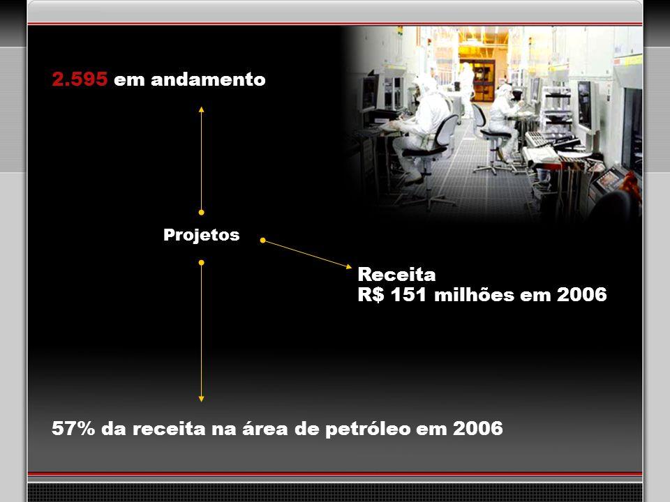 34 Projetos Receita R$ 151 milhões em 2006 57% da receita na área de petróleo em 2006 2.595 em andamento