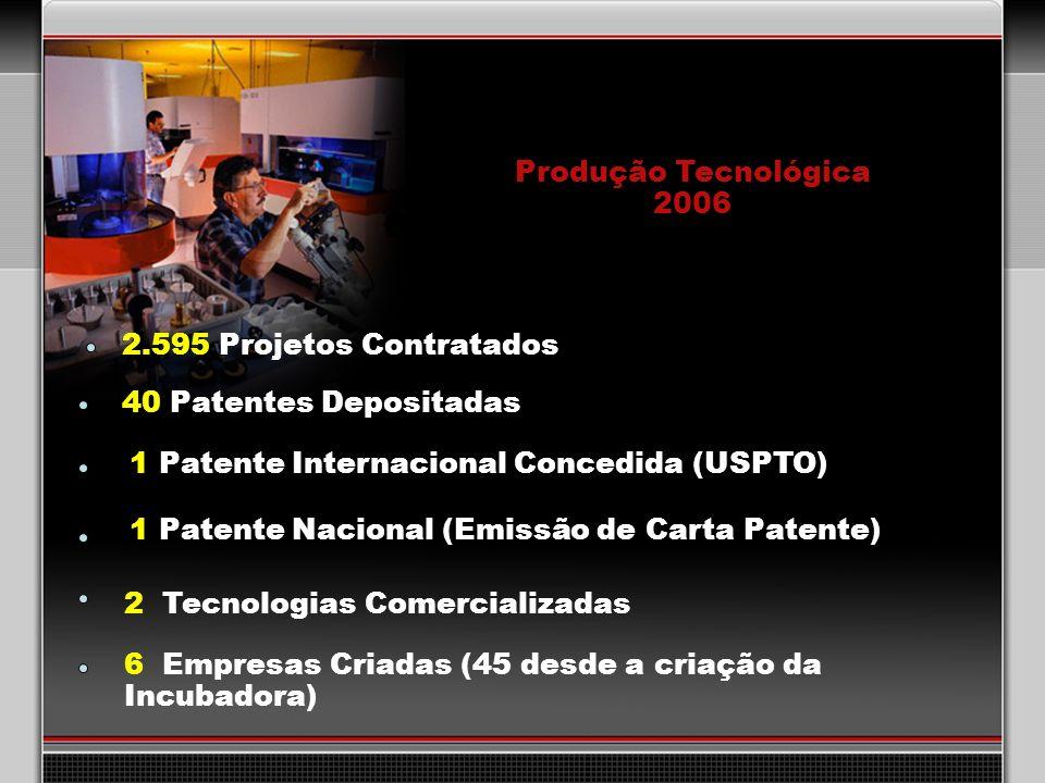 35 Produção Tecnológica 2006 2.595 Projetos Contratados 40 Patentes Depositadas 2 Tecnologias Comercializadas 6 Empresas Criadas (45 desde a criação d