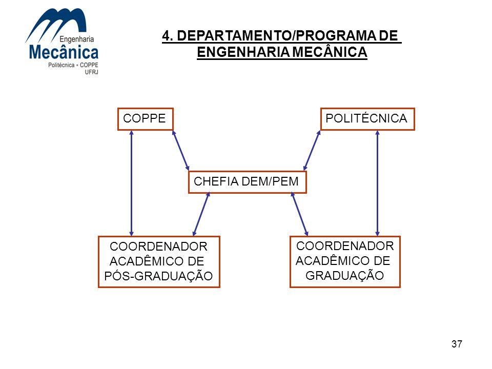 37 COPPEPOLITÉCNICA CHEFIA DEM/PEM COORDENADOR ACADÊMICO DE PÓS-GRADUAÇÃO COORDENADOR ACADÊMICO DE GRADUAÇÃO 4. DEPARTAMENTO/PROGRAMA DE ENGENHARIA ME