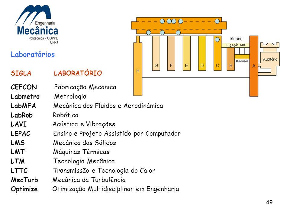 49 Laboratórios SIGLA LABORATÓRIO CEFCON Fabricação Mecânica Labmetro Metrologia LabMFA Mecânica dos Fluidos e Aerodinâmica LabRob Robótica LAVI Acúst