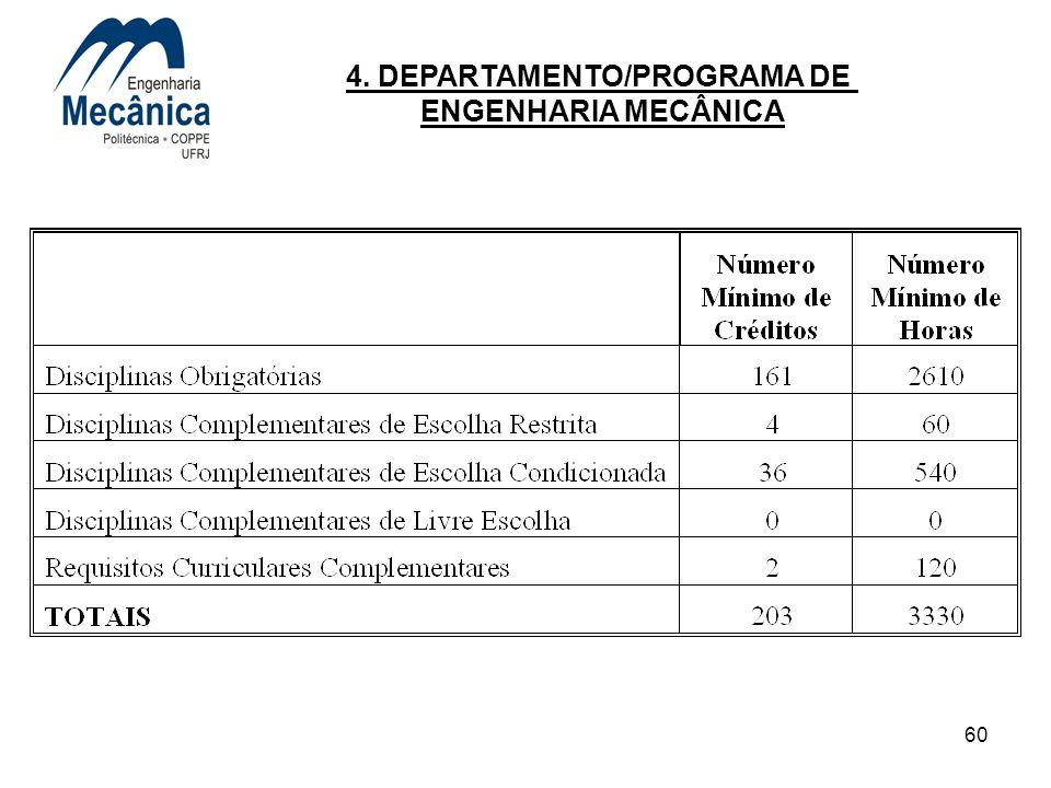 60 4. DEPARTAMENTO/PROGRAMA DE ENGENHARIA MECÂNICA