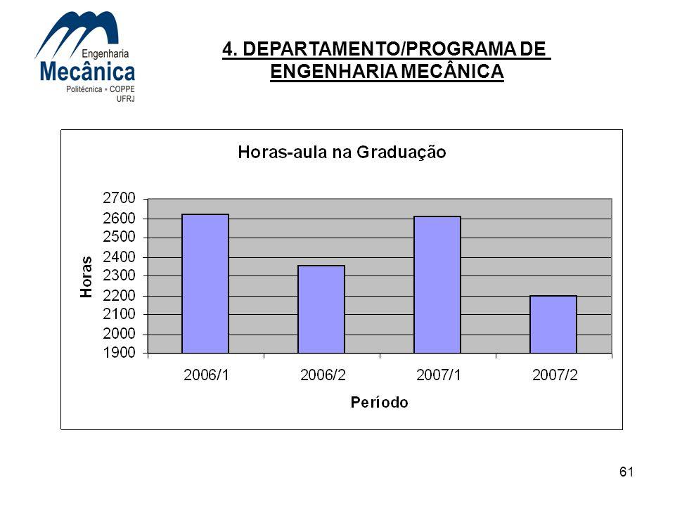 61 4. DEPARTAMENTO/PROGRAMA DE ENGENHARIA MECÂNICA