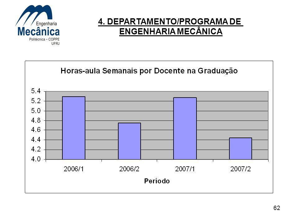 62 4. DEPARTAMENTO/PROGRAMA DE ENGENHARIA MECÂNICA