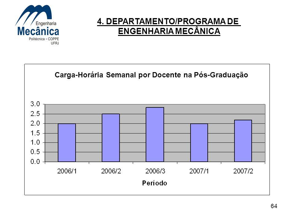 64 4. DEPARTAMENTO/PROGRAMA DE ENGENHARIA MECÂNICA Carga-Horária Semanal por Docente na Pós-Graduação