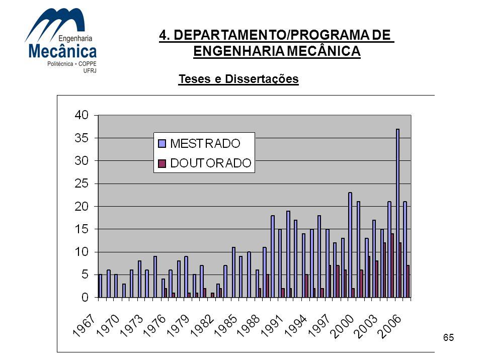 65 4. DEPARTAMENTO/PROGRAMA DE ENGENHARIA MECÂNICA Teses e Dissertações