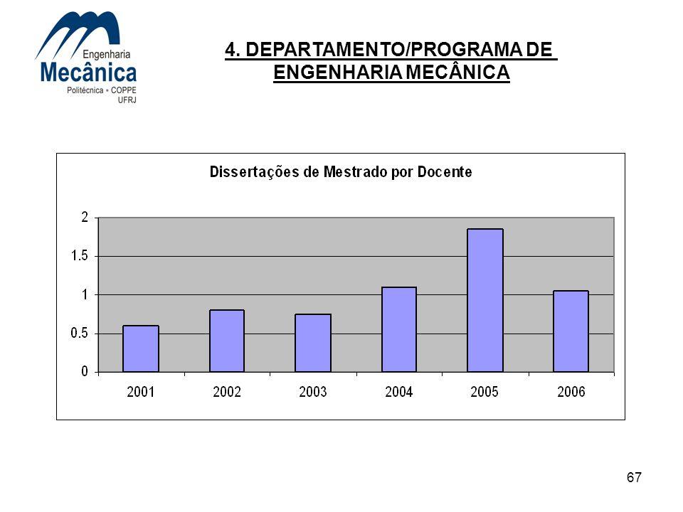 67 4. DEPARTAMENTO/PROGRAMA DE ENGENHARIA MECÂNICA