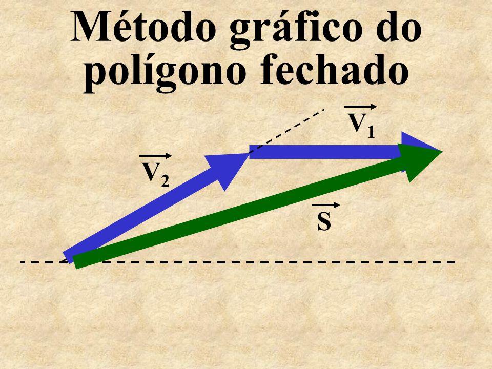 Método gráfico do polígono fechado V 1 V 2 S