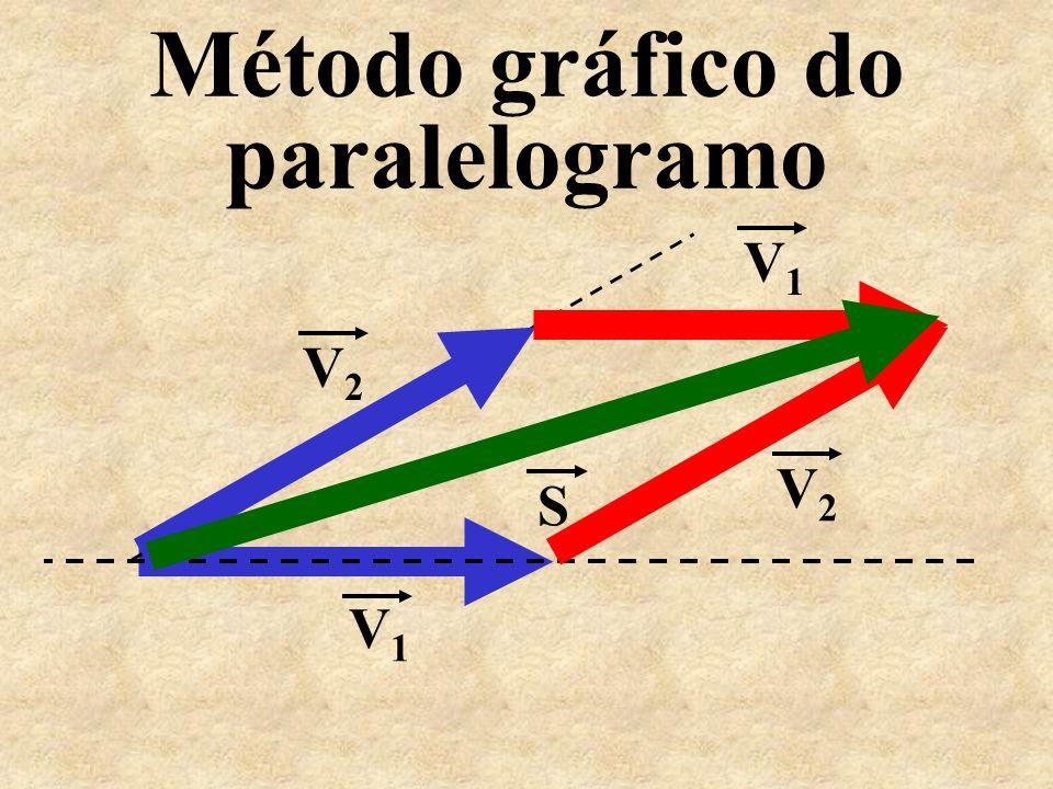 Método gráfico do paralelogramo V 1 V 2 S V 1 V 2