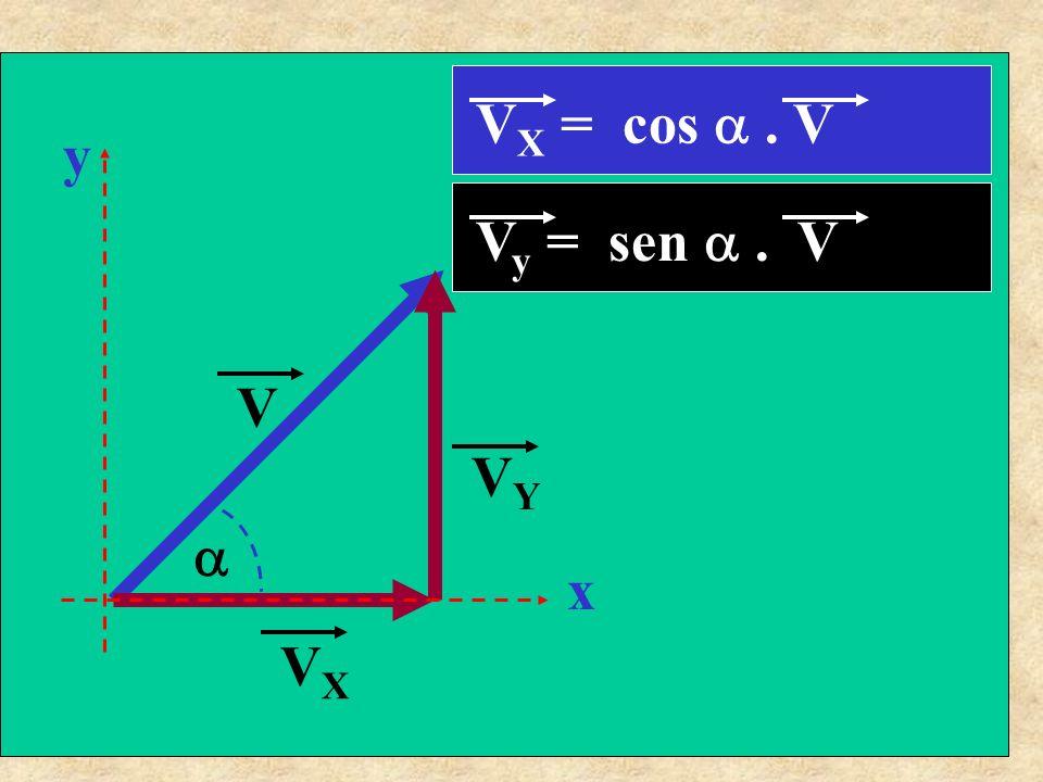 V VYVY VXVX x y V X = cos. V V y = sen. V