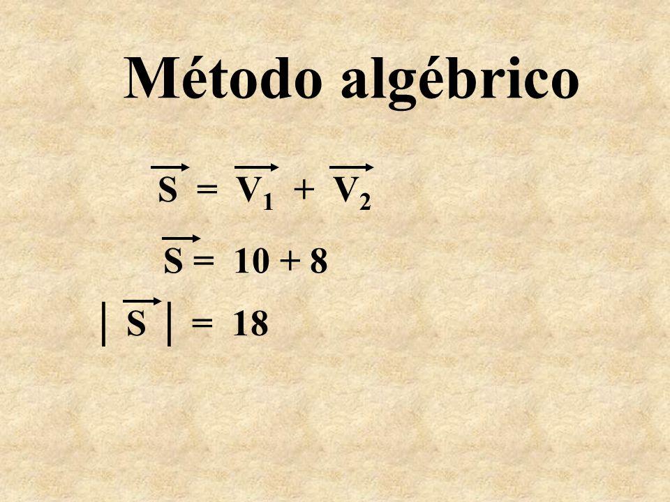 Método algébrico S = 10 + 8 S = 18 S = V 1 + V 2