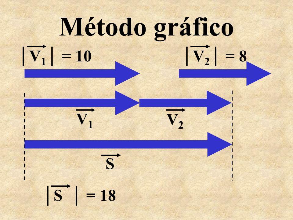 SOMA DE VETORES b) Vetores de mesma direção e sentidos opostos. Dados: V 1 = 10 V 2 = 6