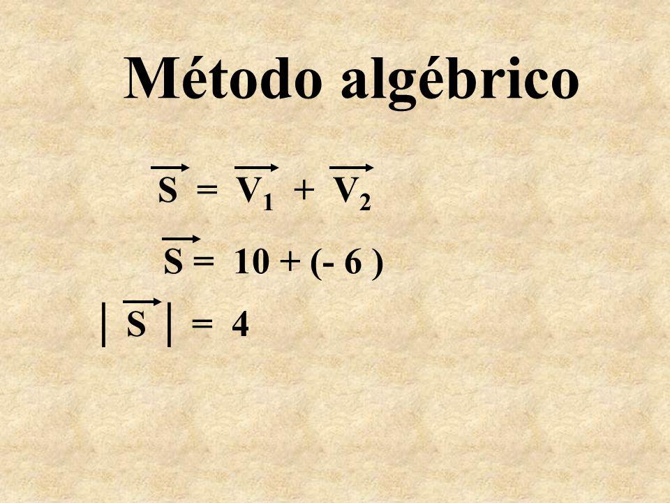 Método gráfico S V1V1 V2V2 V 1 = 10V 2 = 6 S = 4