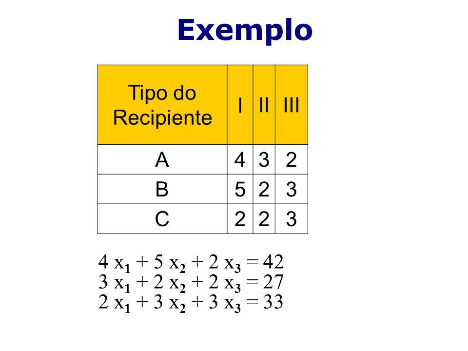 4 x 1 + 5 x 2 + 2 x 3 = 42 3 x 1 + 2 x 2 + 2 x 3 = 27 2 x 1 + 3 x 2 + 3 x 3 = 33 Exemplo Tipo do Recipiente I IIIII A432 B523 C223