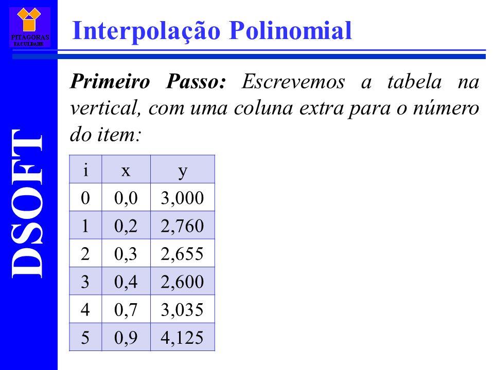 DSOFT Interpolação Polinomial Primeiro Passo: Escrevemos a tabela na vertical, com uma coluna extra para o número do item: ixy 00,03,000 10,22,760 20,