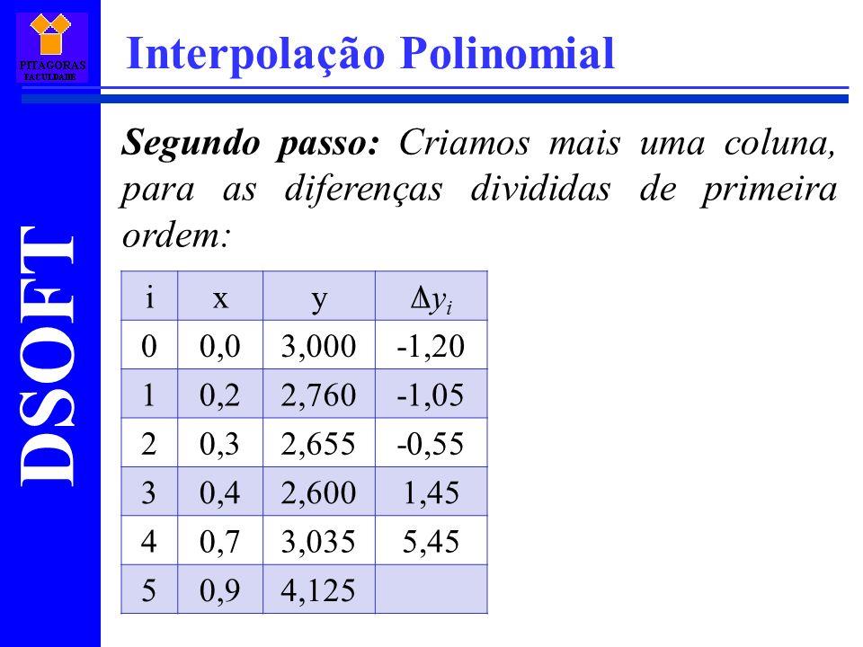 DSOFT Interpolação Polinomial Segundo passo: Criamos mais uma coluna, para as diferenças divididas de primeira ordem: ixyΔyiΔyi 00,03,000-1,20 10,22,7
