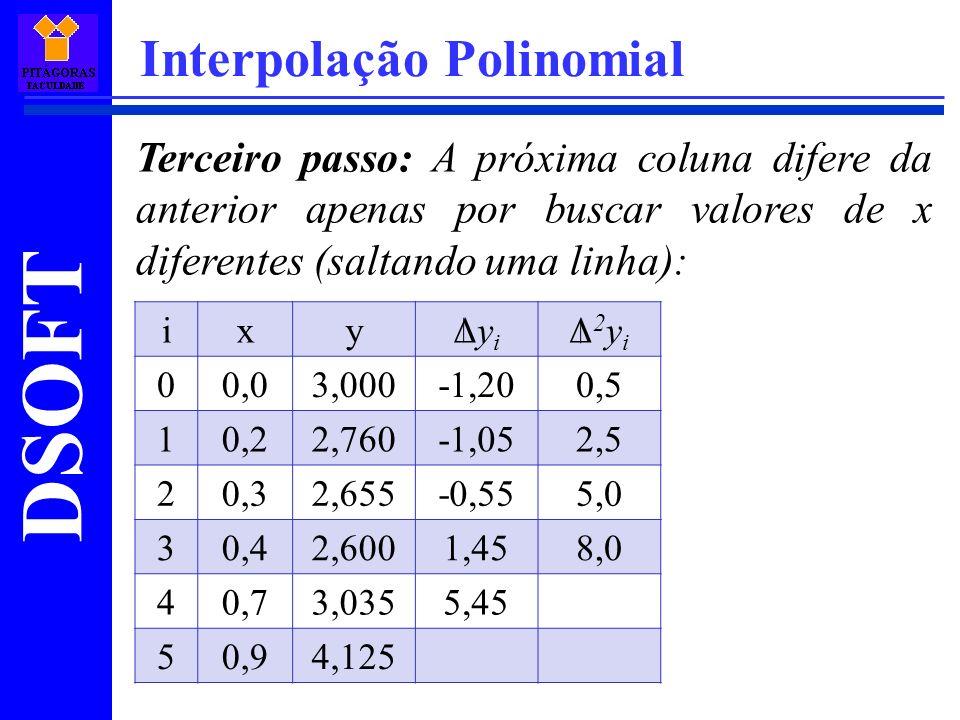 DSOFT Interpolação Polinomial Terceiro passo: A próxima coluna difere da anterior apenas por buscar valores de x diferentes (saltando uma linha): ixyΔ