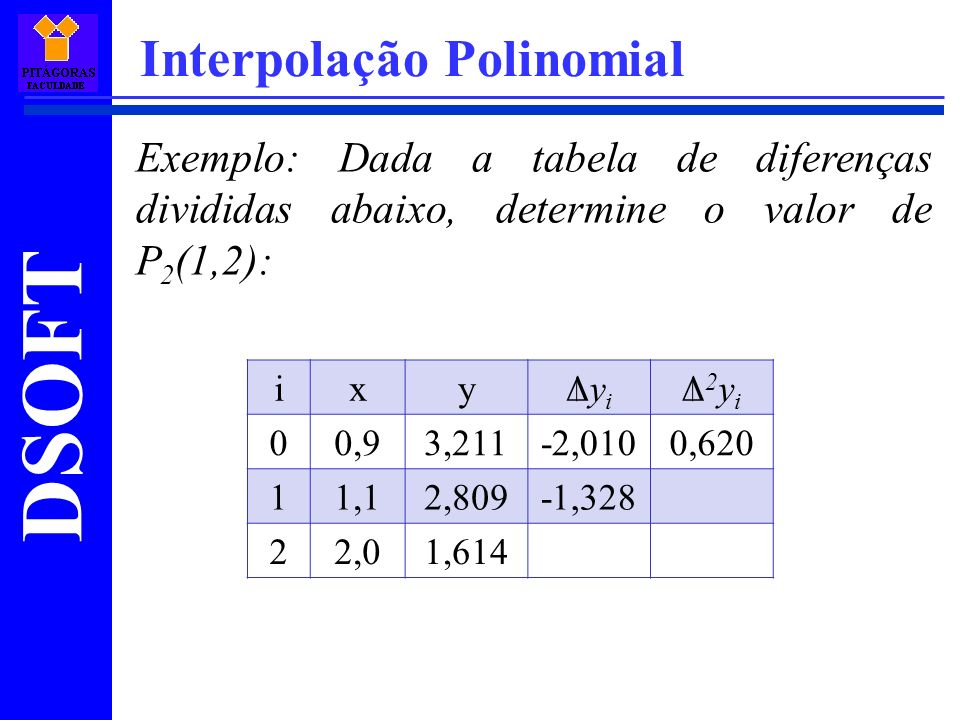 DSOFT Interpolação Polinomial Exemplo: Dada a tabela de diferenças divididas abaixo, determine o valor de P 2 (1,2): ixyΔyiΔyi Δ2yiΔ2yi 00,93,211-2,01