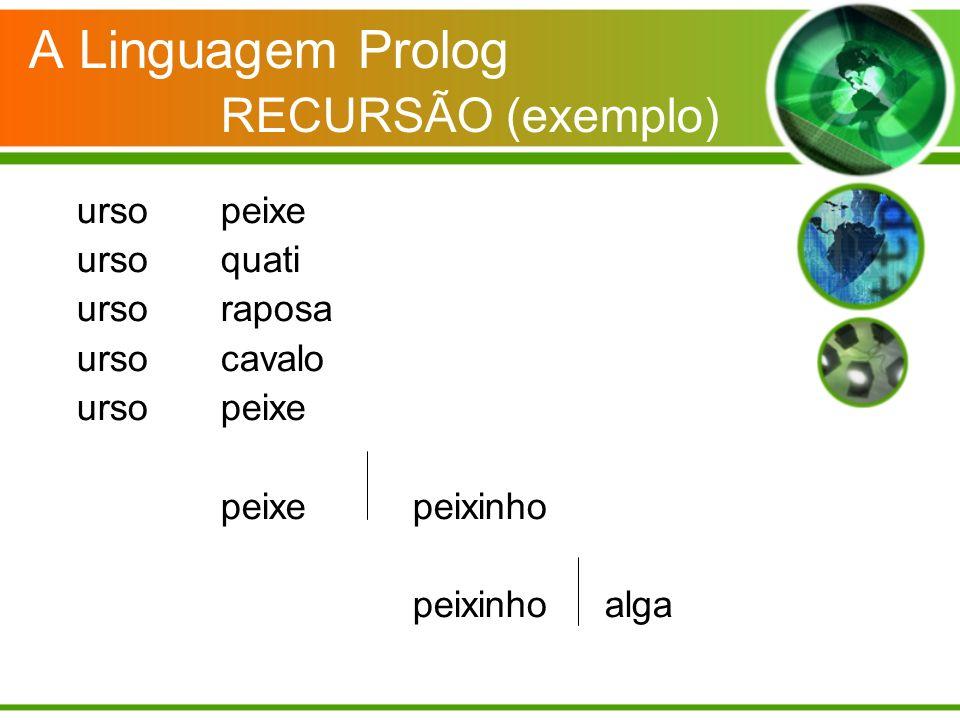 A Linguagem Prolog RECURSÃO (exemplo) ursopeixe urso quati urso raposa urso cavalo urso peixe peixepeixinho peixinho alga