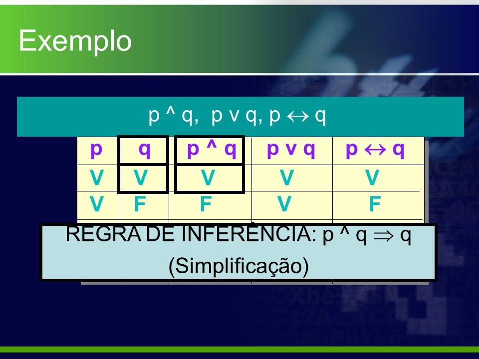 Exemplo p ^ q, p v q, p q p q p ^ q p v q p q V V V V V V F F V F F V F V F F F F F V REGRA DE INFERÊNCIA: p ^ q q (Simplificação)