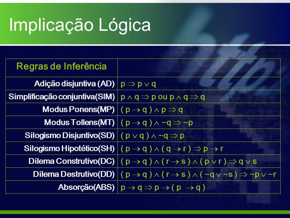 Implicação Lógica Regras de Inferência Adição disjuntiva (AD)p p q Simplificação conjuntiva(SIM)p q p ou p q q Modus Ponens(MP)( p q ) p q Modus Tolle