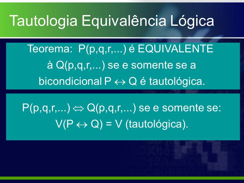 Tautologia Equivalência Lógica Teorema: P(p,q,r,...) é EQUIVALENTE à Q(p,q,r,...) se e somente se a bicondicional P Q é tautológica. P(p,q,r,...) Q(p,