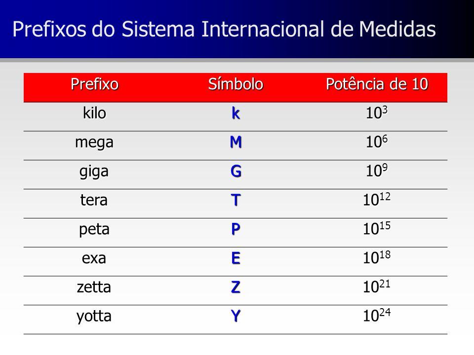 Prefixos do Sistema Internacional de Medidas PrefixoSímbolo Potência de 10 kilok 10 3 megaM 10 6 gigaG 10 9 teraT 10 12 petaP 10 15 exaE 10 18 zettaZ