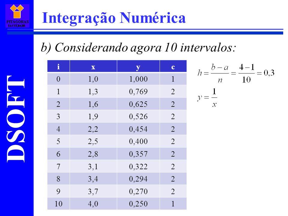 DSOFT Integração Numérica b) Considerando agora 10 intervalos: ixyc 01,01,0001 11,30,7692 21,60,6252 31,90,5262 42,20,4542 52,50,4002 62,80,3572 73,10,3222 83,40,2942 93,70,2702 104,00,2501
