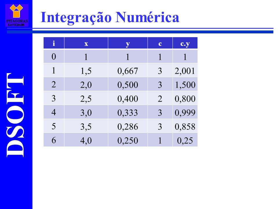 DSOFT Integração Numérica ixycc.y 0 1111 1 1,50,66732,001 2 2,00,50031,500 3 2,50,40020,800 4 3,00,33330,999 5 3,50,28630,858 6 4,00,25010,25